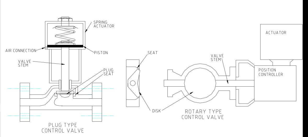 طراحی اجزای کنترل ولو