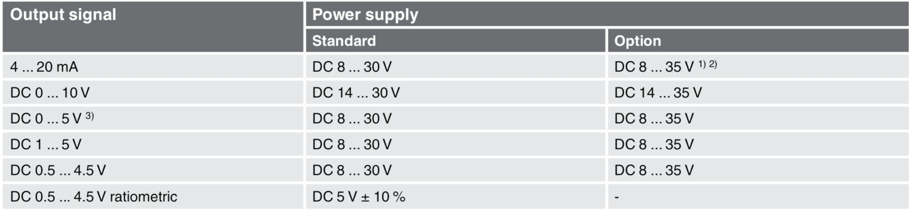 خروجی سیگنال ترانسمیتر فشار ویکا a-10